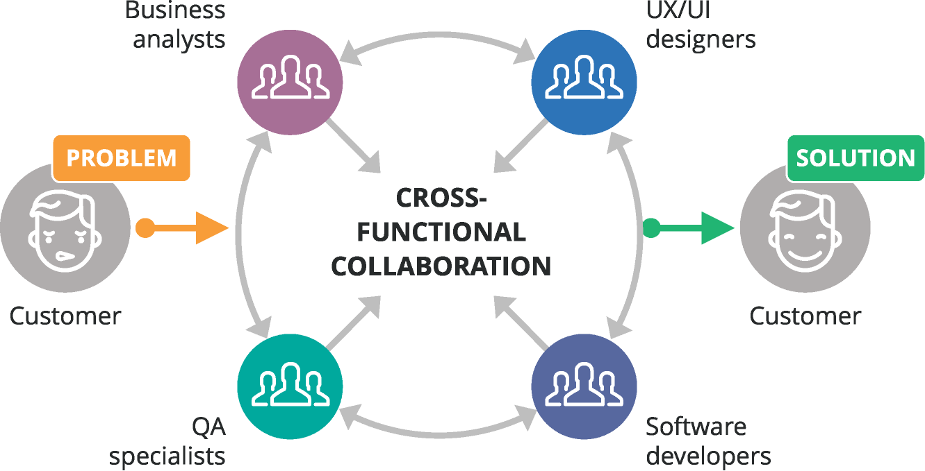 software-developement-process